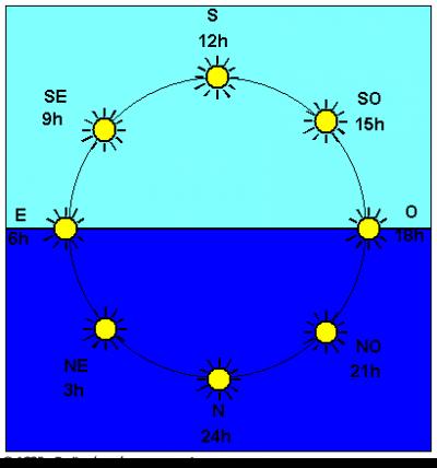 comment savoir l heure avec le soleil